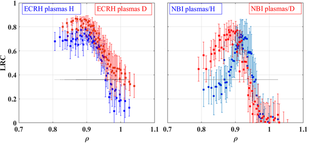 Influence of the ion mass on the radial profile of LRC in ECRH and NBI scenarios in TJ-II. The radial width of LRC is affected by the ion mass in NBI scenarios and is strongly reduced in the transition from ECRH to NBI plasmas.