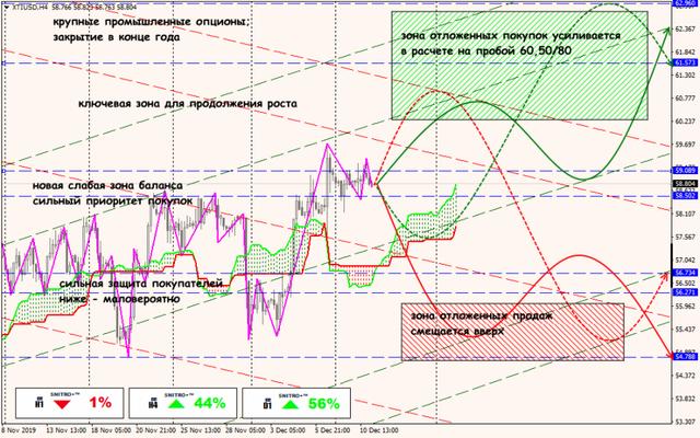 Аналитика от ForexChief - Страница 15 11-12-19-XTIUSD