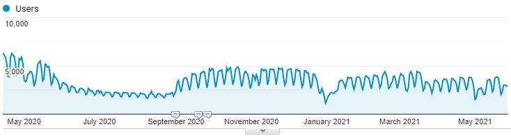 Посетиители сайта — с апреля 2020 г.