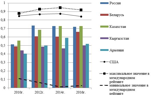 Динамика Индекса развития электронного правительства по странам ЕАЭС, США за 2010г., 2012г., 2014г., 2016г.