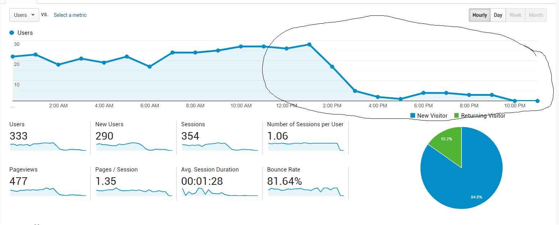 google-analytics-not-working-fixed.jpg