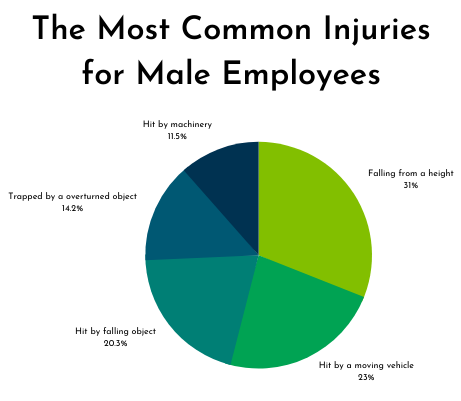 male employees and common injuries