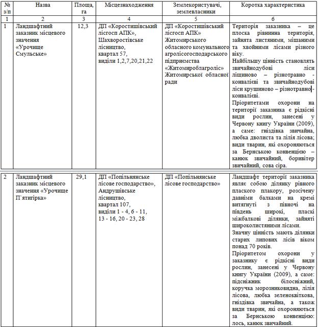 z1 - У Житомирській області хочуть оголосити 7 заказників місцевого значення з рідкісними видами рослин і тварин