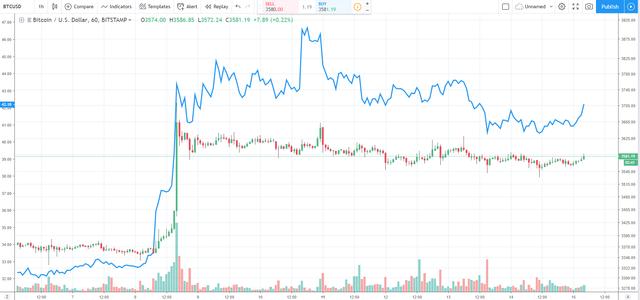 Comparison-LTC-BTC