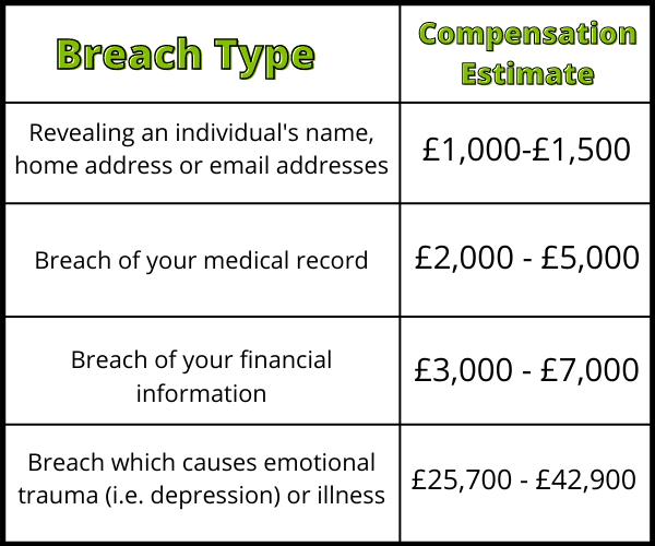 Data Breach Compensation Chart