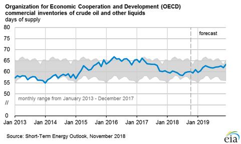 OECD crude inventories