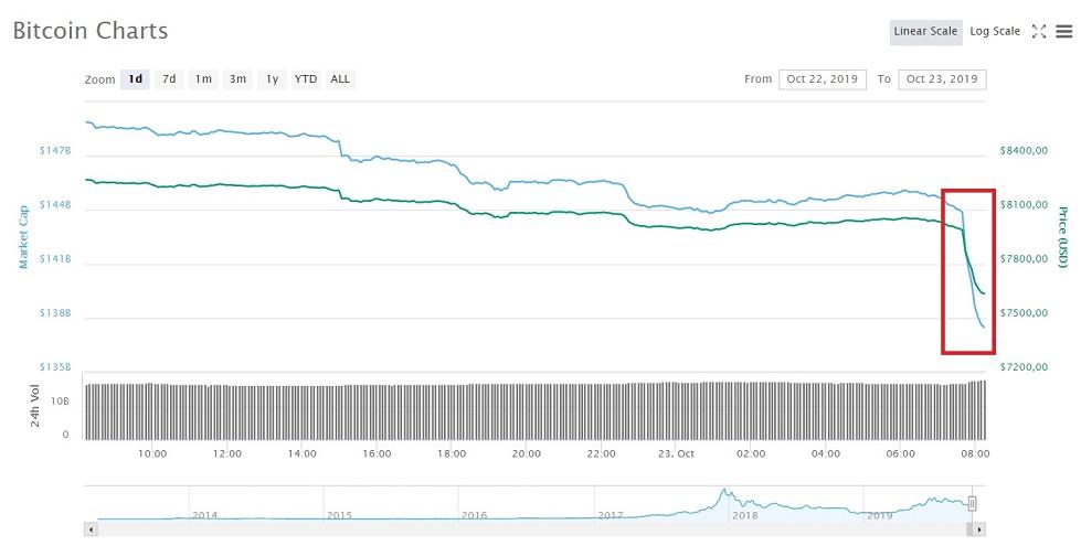 El precio del Bitcoin cae USD 500 en minutos