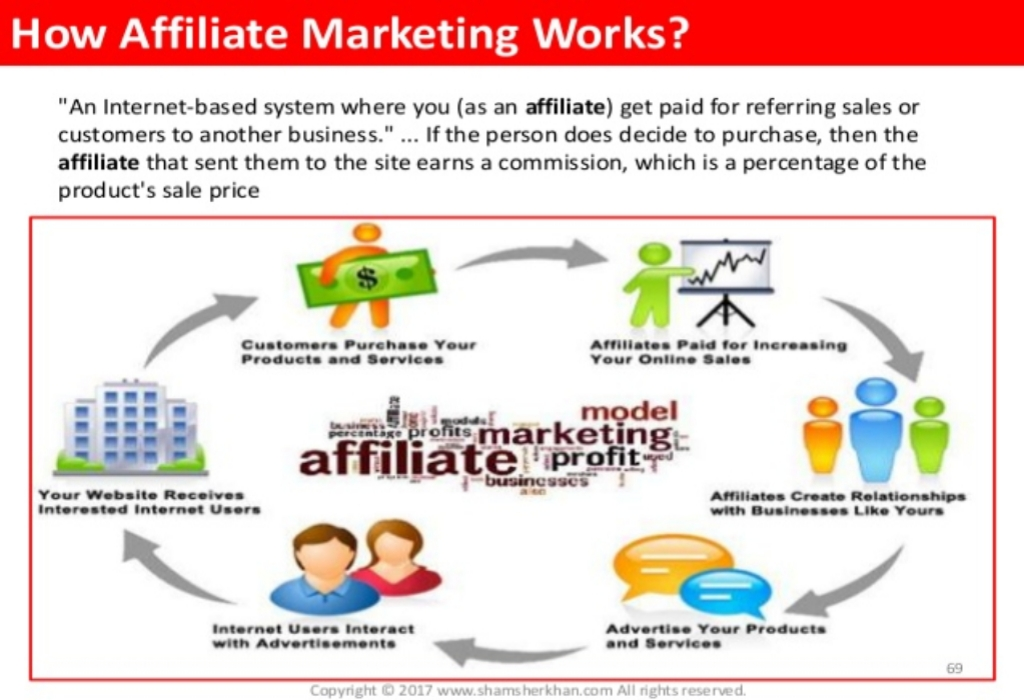 Internet Marketing Definition Fundamentals Explained