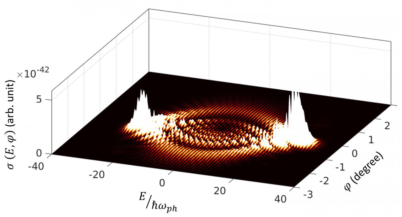 电子能量增益图