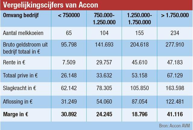 vergelijkingscijfers-accon