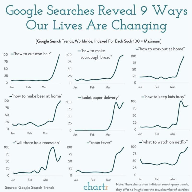 2020-03-14-google-search-reveal-9-ways-our-lives-are-changing
