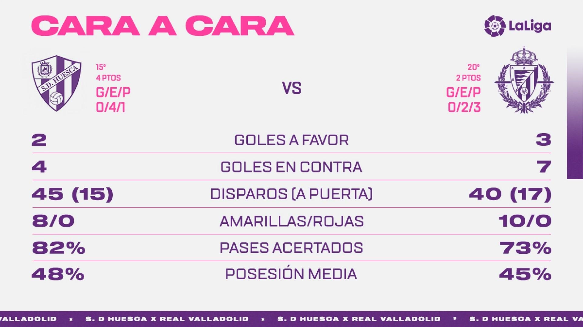S.D. Huesca - Real Valladolid C.F. Domingo 18 de Octubre. 18:30 - Página 2 Face-To-Huesca