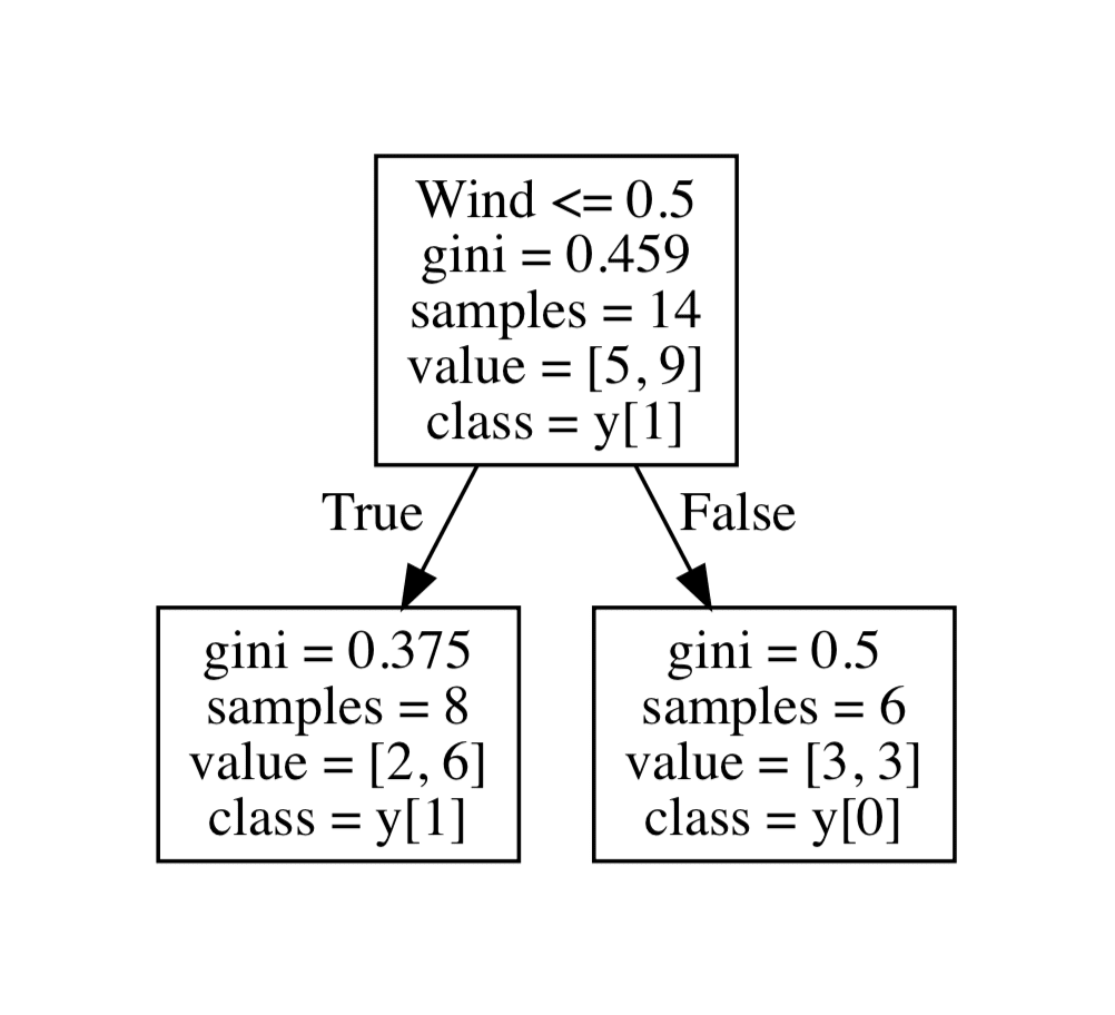 Tree classified using wind with Gini
