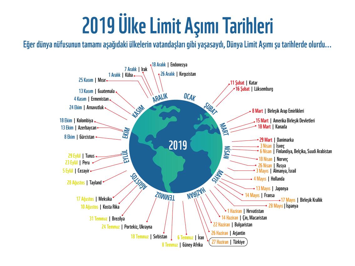 2019 Ülke Limit Aşımı Tarihleri