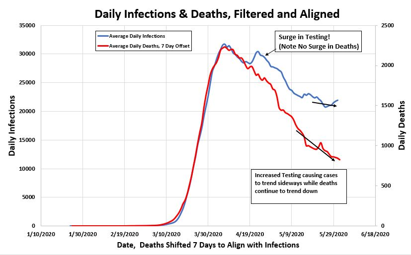 Daily-Infections-Filtered-and-Aligned-06-12