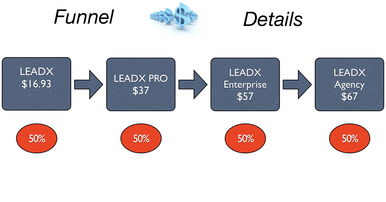 LeadX Review