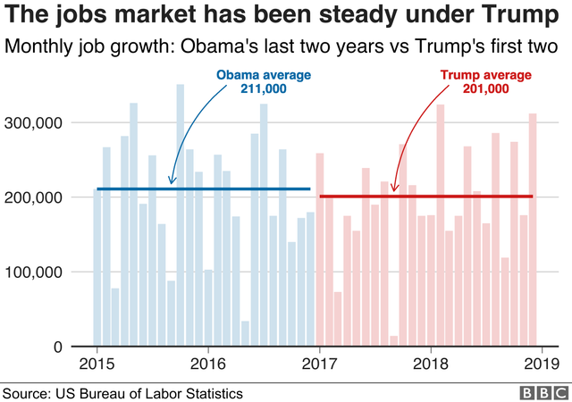 jobs-Obama2-Trump2.png