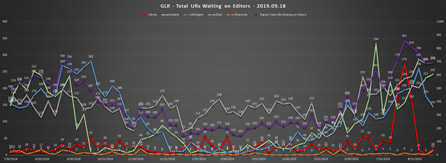 2019-09-18-GLR-UR-Report-Total-URs-Waiting-On-Editors