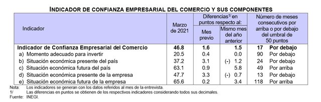 2021-04-13-01-26-02-694i-Indice-de-Confianza-Empresarial-Abril-2021-Word