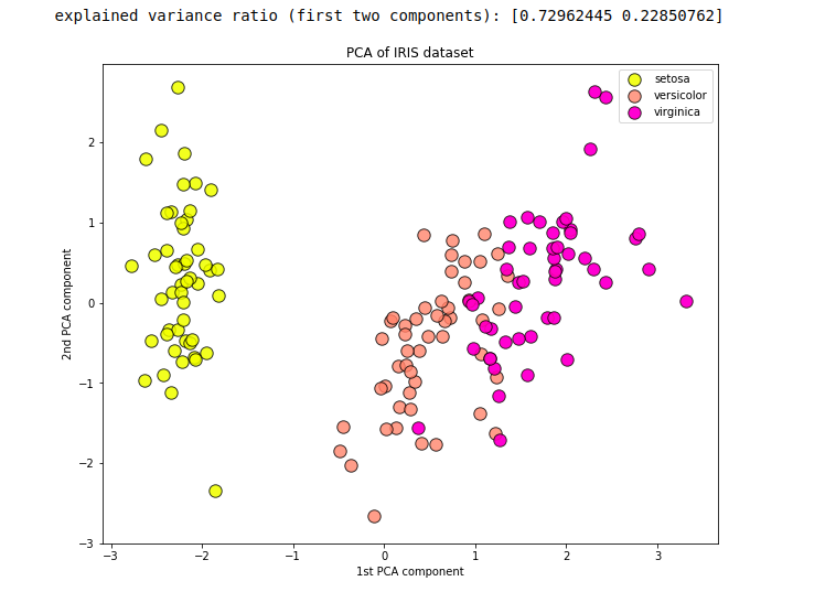 PCA with two components helps us to visualize Iris dataset