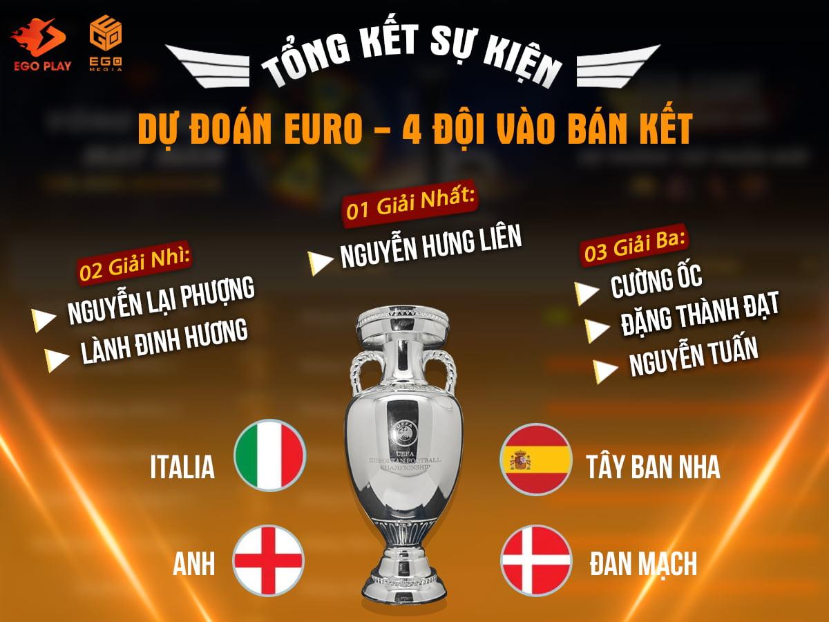 [TỔNG KẾT] Dự đoán EURO 2021- 4 đội vào bán kết