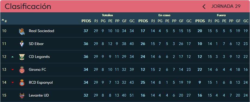 C.D. Leganés - Real Valladolid. Jueves 4 de Abril. 20:30 Clasificacion-jornada-29