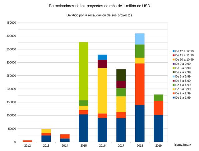 jomra-total-patrocinadores-millonarios-grafica