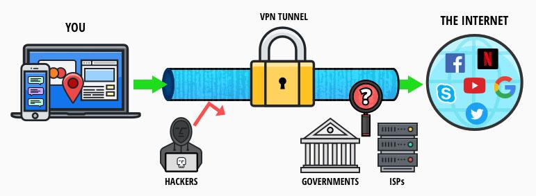 VPN nasıl çalışır