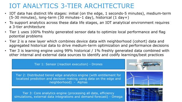 Figure 1: IOT Analytics 3-Tier Architecture