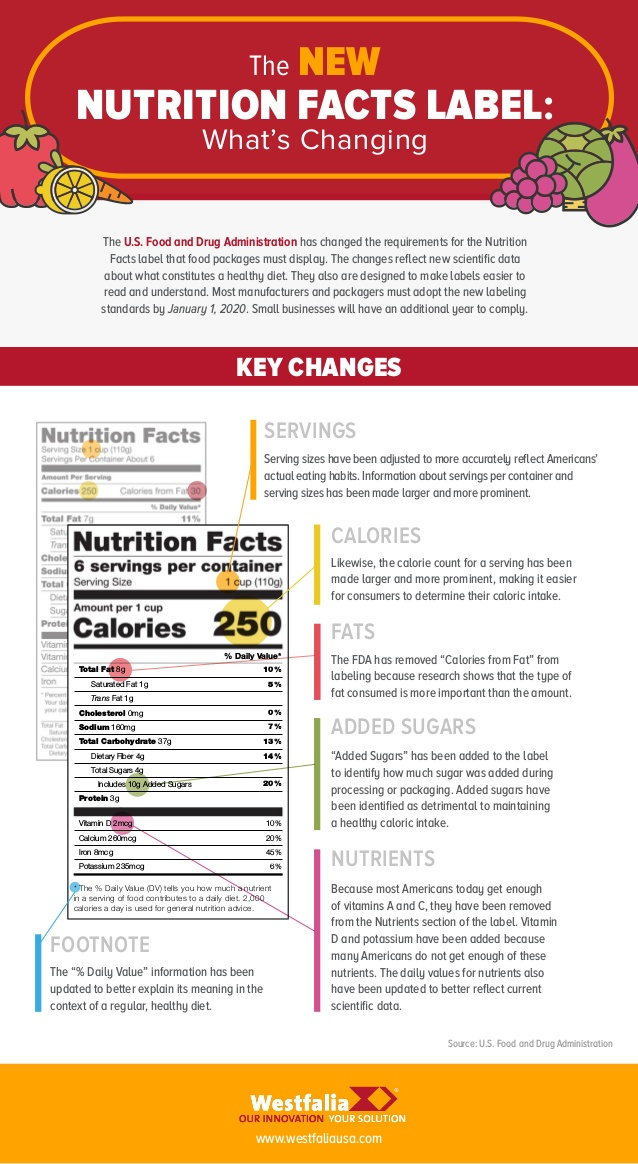 nutrition-facts-label-changes-1-638