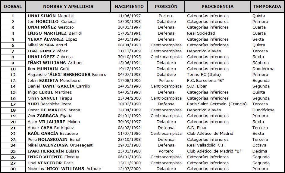 Clasificación LaLiga Santander 2020-2021 TABLA-Athletic-DEF