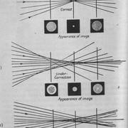 spherical-correction