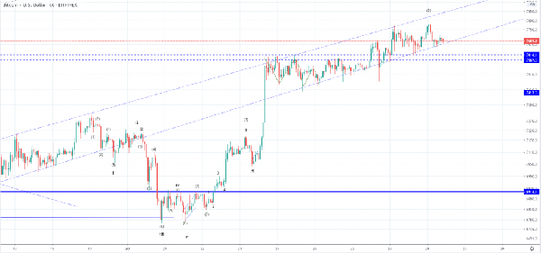 FXOpen Spread world and forexcup - Page 19 Btcusd-1h-3-1024x479