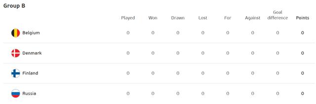 2021-05-30-09-24-48-Standings-UEFA-EURO-