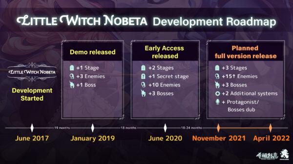 【Little Witch Nobeta 小魔女諾貝塔】添加了PlayStation和Switch版本,完整版本將於2022年4月發布 Little-Witch-Nobeta-01-27-21-Roadmap-600x336