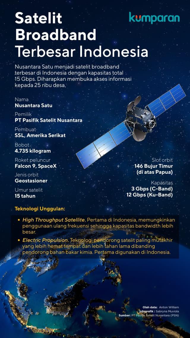 Informasi Satelit Nusantara Satu