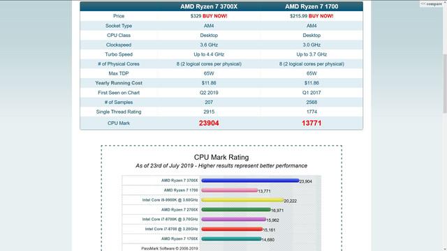 AMD-Ryzen-7-Passmark-Vergleich-1700-3700-X