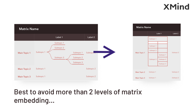 Embedding matrix inside matrix makes the diagram limitless.