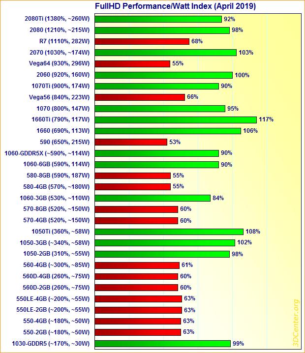 Rendimiento-por-W-AMD-Nvidia.png