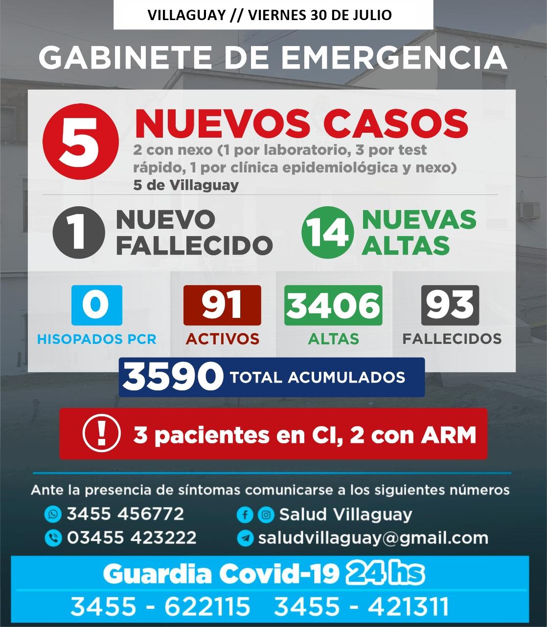 GABINETE DE EMERGENCIA DE VILLAGUAY: Reporte de este Viernes 30/07, 1 fallecido y 5 nuevos casos de Covid-19
