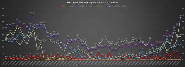 2019-07-24-GLR-UR-Report-Total-URs-Waiting-On-Editors