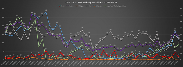 2019-07-03-GLR-UR-Report-Total-URs-Waiting-On-Editors