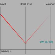 Standardtuning-cw030