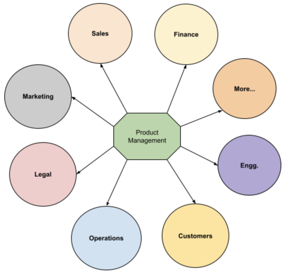 Attributes of a good product manager - listening skills