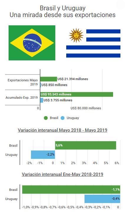 comex-mayo-brasil-uruguay