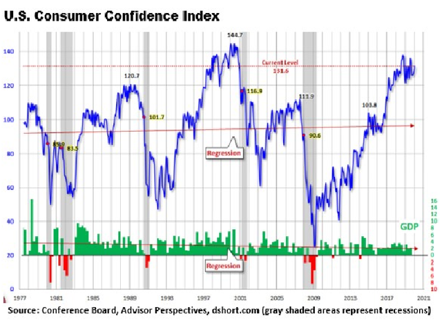 Chart showing US Consumer Confidence Index