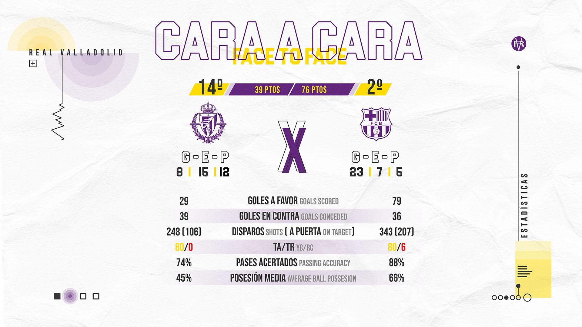 Real Valladolid C.F. - F.C. Barcelona. Sábado 11 de Julio. 19:30 Face-To-FCB