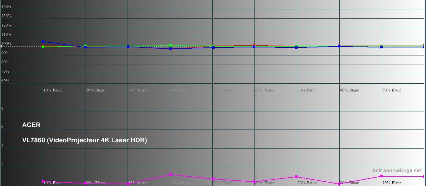 HDRVL7860