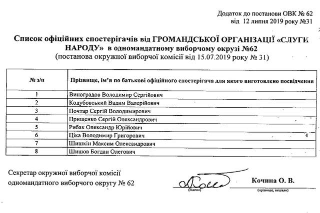s slyga - Окружна виборча комісія Житомирського ОВО №62 зареєструвала майже 800 офіційних спостерігачів