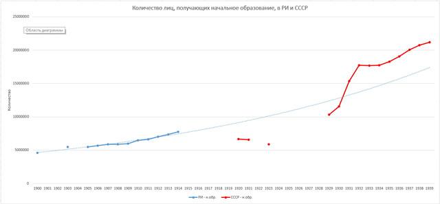 Education-RI-USSR-n